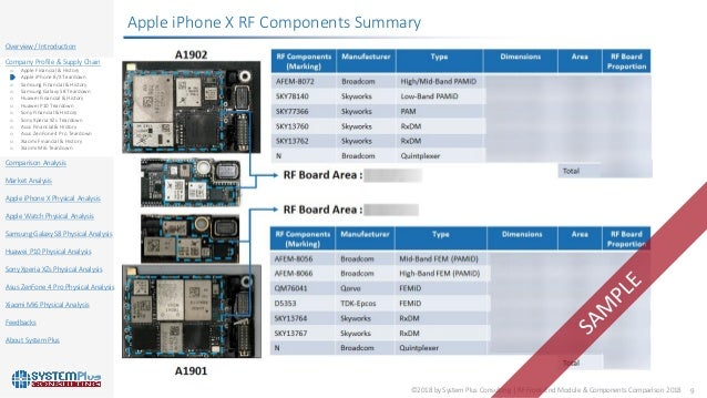 Rf Front End Module Comparison 2018 Report Published By