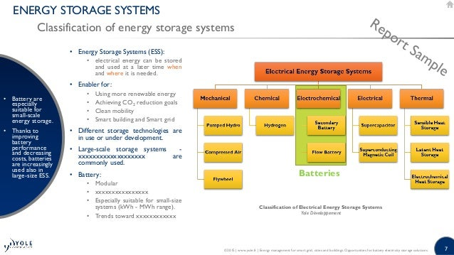 energy management for smart grid cities and buildings opportunities for battery electricity storage solutions 2015 report by yole developpement 7 638?cb=1430927685 energy management for smart grid, cities and buildings opportunities GMC Truck Wiring Diagrams at readyjetset.co