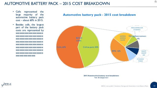 Stationary Storage And Automotive Li Ion Battery Packs