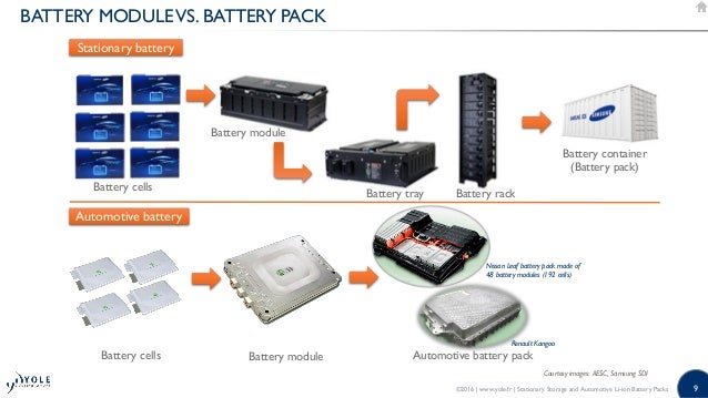 Nissan Leaf Battery Pack >> Stationary Storage and Automotive Li-ion Battery Packs - 2016 Report