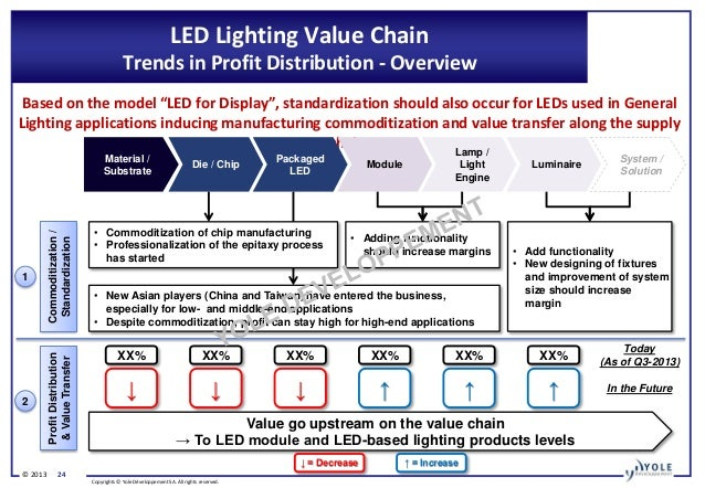 Status Of The Led Industry 2013 Report By Yole Developpement