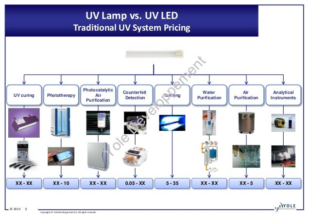 Uv Led Technology Manufacturing And Application Trends