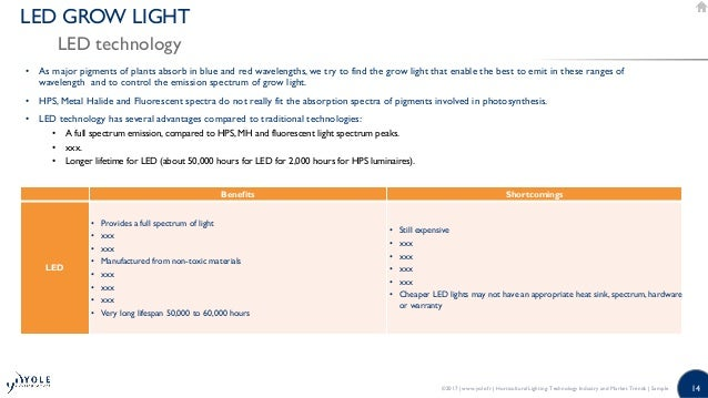 Horticultural LED Lighting: Market, Industry, and Technololgy Trends …