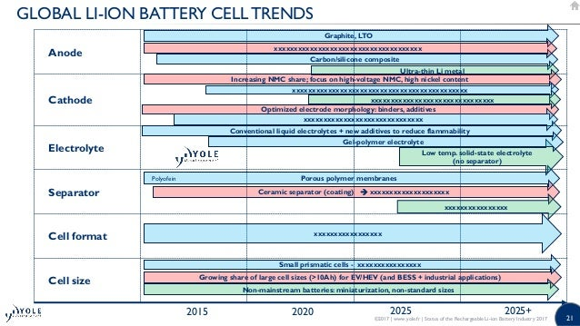 Status Of The Rechargeable Li Ion Battery Industry 2017