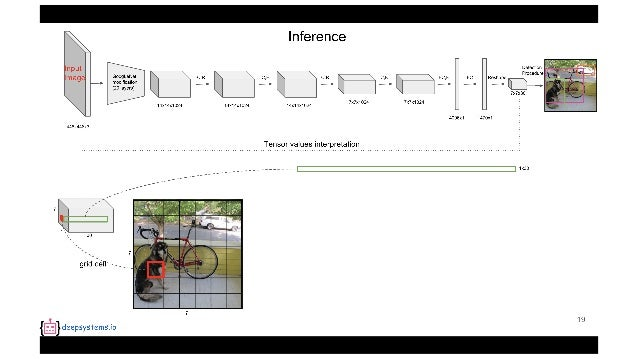PR12] You Only Look Once (YOLO): Unified Real-Time Object Detection
