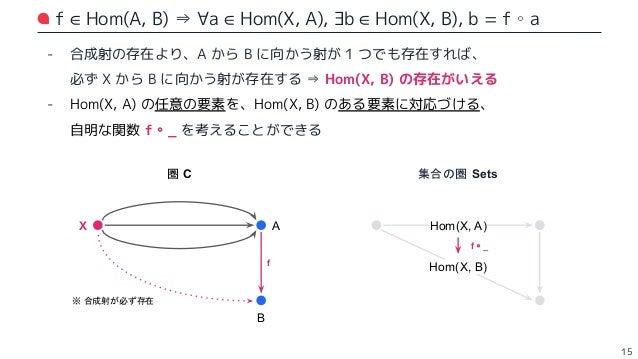 圏論の公理 (2):恒等射の存在,およびその単位律 16 - 恒等射の存在 - 任意の対象 X に関して、必ず X から X 自身に向かう射 idX が存在するべき - 単位律 - ∀f:X から Y に向かう任意の射 - idX ∘ f , ...