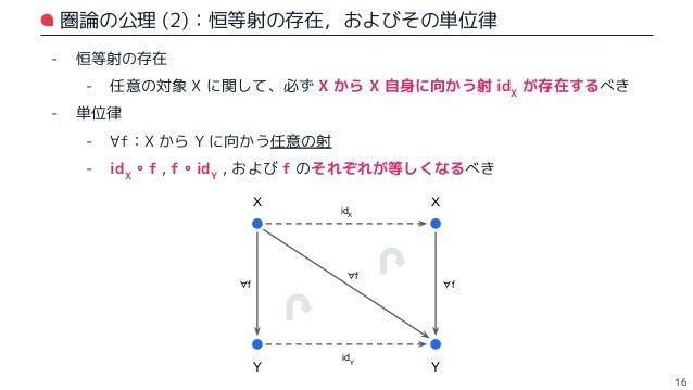NG な例 😇 17 - in Scala 圏: - increment ⇒ 与えられた数を、1 増やして返す関数 - このとき、increment は Int から Int 自身に向かう射ではあるが、 恒等射になっていない! (例:incre...