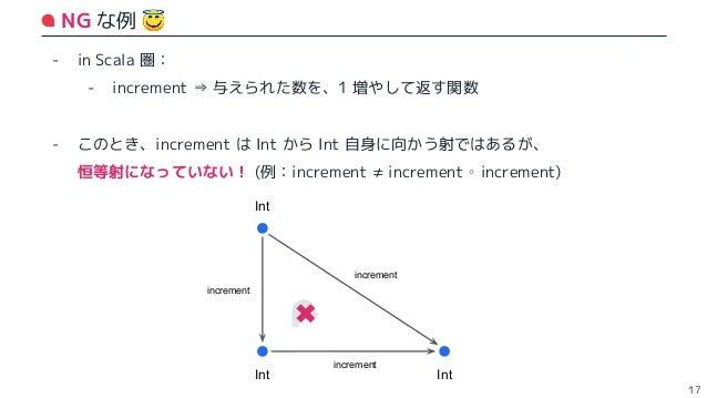 OK な例 🙆♂ 18 - in Scala 圏: - identityInt ⇒ 与えられた数を、そのまま返す関数 - このとき、identityInt は恒等射の条件をみたす ∵ 任意の型 X からの任意の関数 f に対して、identi...