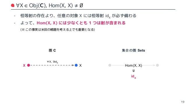 - …については割愛します 🙏 - ざっくり言うと: - f :A から B に向かう射 - g :B から C に向かう射 - h :C から D に向かう射 - このとき、(h ∘ g) ∘ f と h ∘ (g ∘ f) は等しくなるべき...