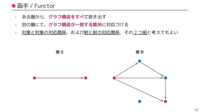 函手の記号的表現 - 圏 C から圏 D への函手を考える: - 対象と対象の対応関係は、関数 F で表してみる - 射と射の対応関係は、関数 mapF で表してみる (※ 数学的にはどちらも同じ記法で表してしまう場合が多いが、今回は分かりやす...