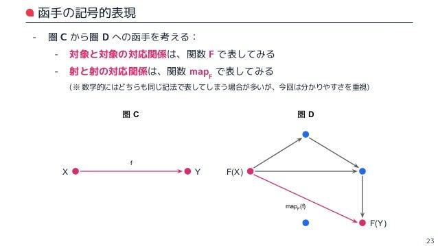 考察:函手と合成射 (1) - 合成射に関するグラフ表現を、函手で移すことを考える: - 対象 A, B, C :対象 F(A), F(B), F(C) に対応 - 射 f, g :射 mapF (f), mapF (g) に対応 - 合成射 ...
