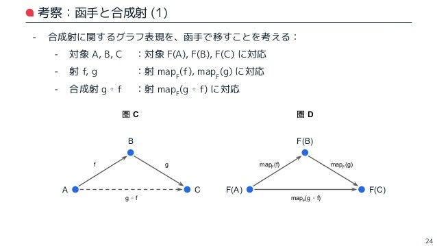 - 合成射の存在より、mapF (f) と mapF (g) だけに着目しても、 これらの合成射 mapF (g) ∘ mapF (f) を考えることができる - これは、mapF (g ∘ f) とは別ものなのだろうか? 🤔 考察:函手と合成...