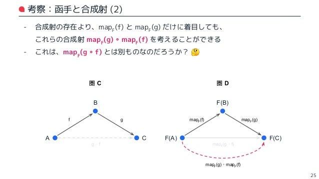 函手の性質 (1):準同型性 - mapF (g ∘ f) = mapF (g) ∘ mapF (f) となるように、函手は定めるべき ⇒ このような性質を準同型性という - 直感的には: - ある圏の合成射が、別の圏でも合成射に移される,とい...