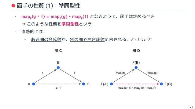 函手の性質 (2):恒等射の保存 - mapF (g ∘ f) = mapF (g) ∘ mapF (f) という等式の f, g に、それぞれ id* を代入する (※ 各射における始点・終点は、適宜調整してあるものとする) - f に id...