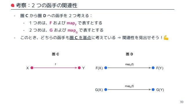 """- 圏 C の対象 X に対して、圏 D で F(X) と G(X) をグルーピングすることを考える - 圏論の言葉でこれを表すには、各対象間に射 θX を用意することが考えられる - この θX 全体を、劣自然変換と呼ぶ - ⇒ """"対象"""" の..."""