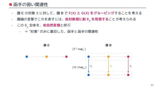 - 各対象間に射 θX を用意することに加えて、逆射 θX -1 が存在する状況を考える (※ θX ∘ θX -1 ,および θX -1 ∘ θX が、それぞれ恒等射となること) - なおかつ、各閉領域はそれぞれ可換だとする - この θX ...