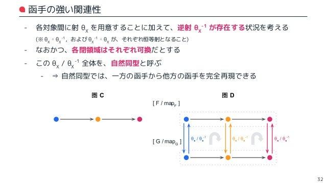 """- 各対象間に射 θX を用意する - なおかつ、各閉領域はそれぞれ可換だとする - この θX 全体を、自然変換と呼ぶ (θ : F ⇒ G と表す) - ⇒ """"対象"""" と """"射"""" の双方に着目した、函手と函手の関連性 (ほどほどの関連性) ..."""