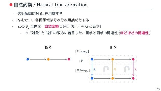 自然変換の何がうれしいか? 🤔 ⇒ 自然同型よりも弱い仮定のもと、数学的 / 工学的に良い性質があること