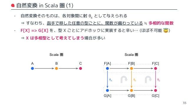 自然変換 in Scala 圏 (2) 36 // F, G にそれぞれ函手を指定する trait ~>[F[_], G[_]] { def apply[X](x: F[X]): G[X] // ∀X. F[X] => G[X] に相当 } /...