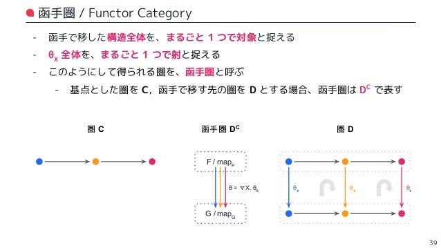 α● γ● α● γ● - 函手で移した構造全体に対して、複数の自然変換が存在する場合を考える (※ 異なる自然変換同士で、可換性が満たされる必要はない) - このとき、函手圏では 2 対象間に複数の射が存在することになる - 下図の函手圏 D...