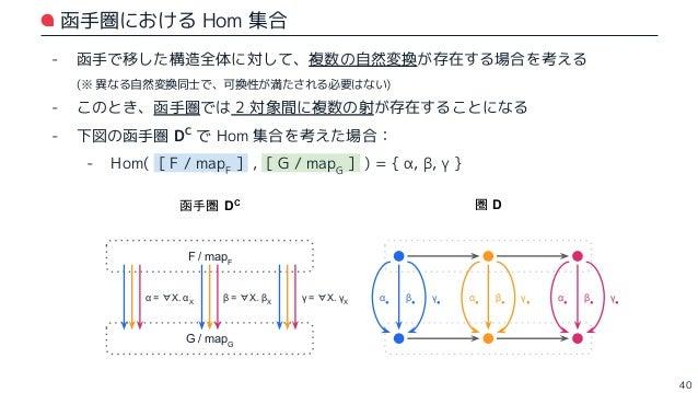 考察:そもそも自然変換はいくつも存在しうるのか? 🤔 41 // これとか… val length1 = new (Seq ~> Const) { def apply[X](x: Seq[X]): Const[X] = x.length } /...