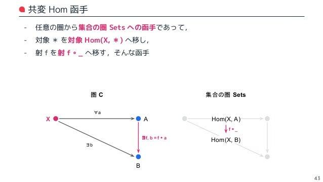 Hom 函手と集合値函手の自然変換 - 圏 C から集合の圏 Sets への函手を 2 つ考える: - 1 つめは、対象 X を固定した Hom 函手 :[ Hom(X, *) / f → f ∘ _ ] - 2 つめは、適当な集合値函手 :[...