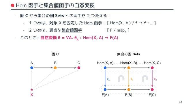 Hom 函手と集合値函手の、函手圏における Hom 集合 - ここで、函手圏 SetsC で Hom 集合を考えたいが、表記が紛らわしい 🤔 - ⇒ 函手圏での Hom 集合は、Nat(   ,   ) のように表すとする - 下図の函手圏 S...