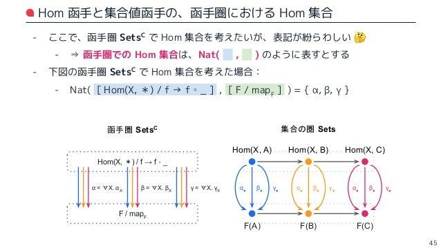 """""""米田の補題"""" の主張 - 函手圏 SetsC での Hom 集合もまた、集合の圏 Sets の対象 - 圏 C で固定した対象 X を、函手で移した F(X) もまた、集合の圏 Sets の対象 - ここで: - Nat( [ Hom(X, ..."""