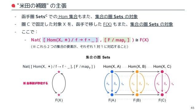 """😐 < ちょっと何言ってるか分からないっす - …おっしゃる通り🙏,少し Scala 圏の表現に翻訳してみましょう: - 集合 :""""型"""" として捉えてみる - 全単射 :""""関数"""" と """"逆関数"""" がある状態と捉えてみる - その上で: - F(..."""