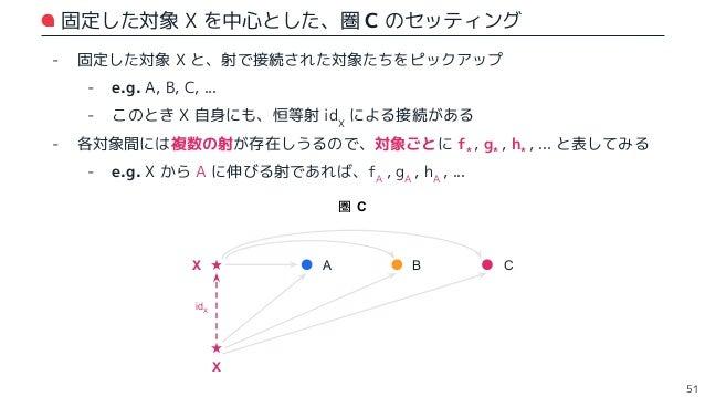 X と A に着目した自然変換 (1) - X と A を接続する射は、fA , gA , hA , ... と複数ある - ⇒ ここでは fA をピックアップし、それぞれの函手で移す - ここで、自然変換の満たす可換図式から、以下の 2 つが...