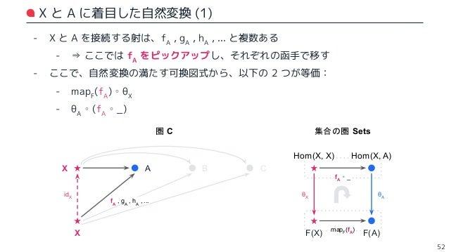 X と A に着目した自然変換 (2) - Hom(X, X) には idX が含まれるので、試しに代入してみる: - (mapF (fA ) ∘ θX )(idX ) = mapF (fA )(θX (idX )) - (θA ∘ (fA ∘...
