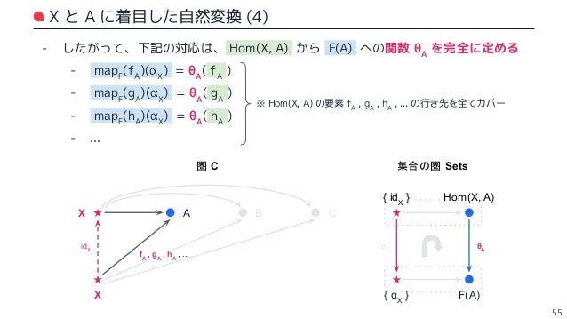 X と B に着目した自然変換 - 同様に、 Hom(X, B) から F(B) への関数 θB も完全に定まる - mapF (fB )(αX ) = θB ( fB ) - mapF (gB )(αX ) = θB ( gB ) - map...