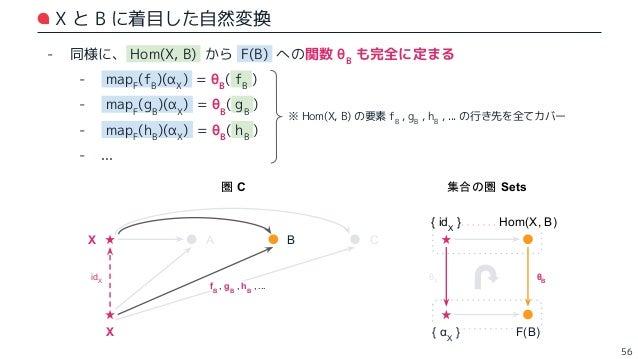 X と C に着目した自然変換 - 同様に、 Hom(X, C) から F(C) への関数 θC も完全に定まる - mapF (fC )(αX ) = θC ( fC ) - mapF (gC )(αX ) = θC ( gC ) - map...