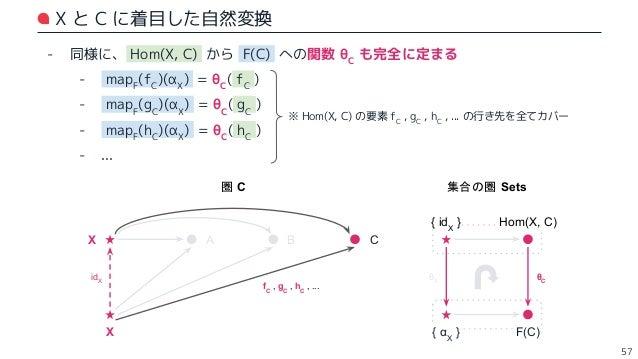 αX = θX (idX ) が定まれば、自然変換 θ が定まる - 結局: - * :圏 C の任意の対象 - f* :X から * への任意の射 - これら全てに対して、mapF (f* )(αX ) = θ* (f* ) が成り立つ - ...