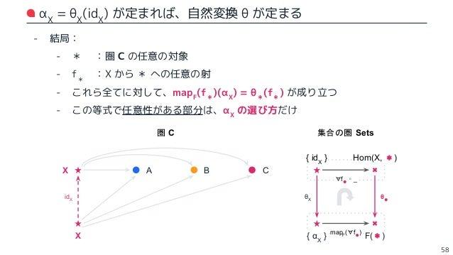 Nat( [ Hom(X, *) / f → f ∘ _ ] , [ F / mapF ] ) ≅ F(X) - F(X) の要素を αX , βX , γX , ... とおく: - αX によってできる自然変換 :α とする - βX によ...