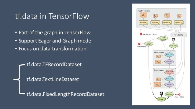 Real Time Streaming Data with Kafka and TensorFlow (Yong