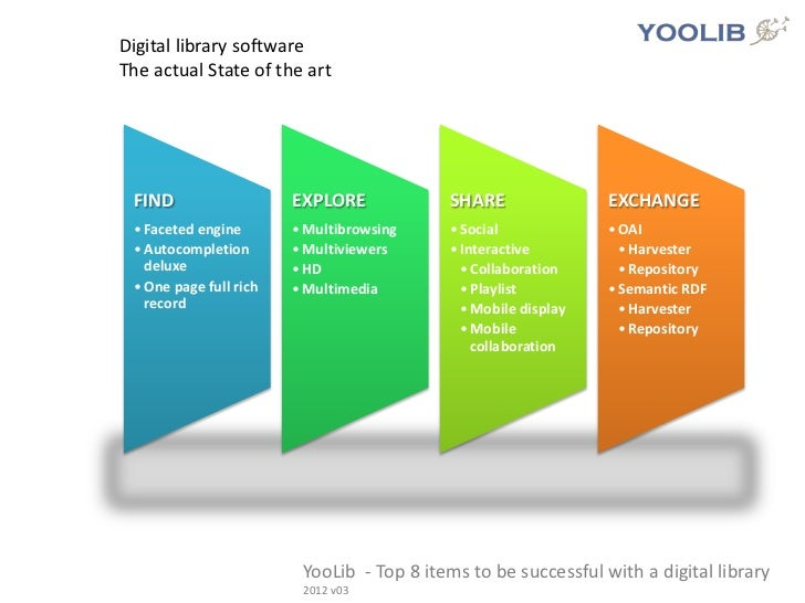 Digital library softwareThe actual State of the art FIND                   EXPLORE            SHARE                EXCHANG...