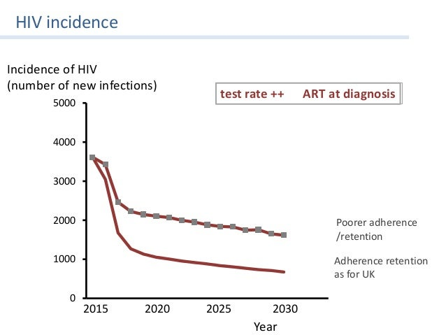 Increased Hiv Among Marrieds