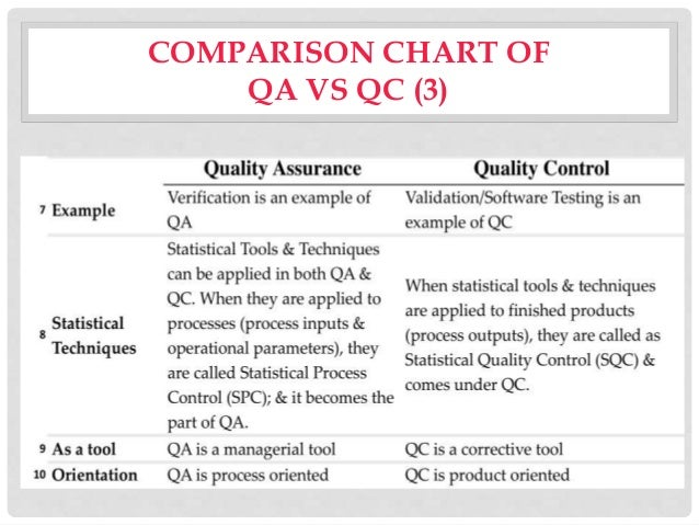 quality assurance vs testing vs quality During my classes, i encourage students to speak up about the difference  between quality assurance vs quality control invariably, i get contrasting and.