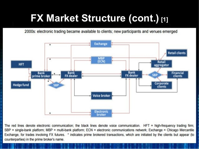 What is fx market