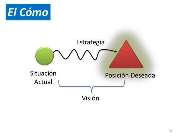 49  SIN ESTRATEGIA  Situación  Actual  No hay evaluación  del entorno  Estrategia  No definida  La persona se mueve al vai...