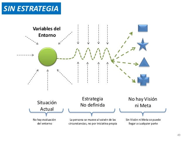 El Estratega ve los  RESULTADOS  y evalúa su éxito  El Estratega  INTERVIENE  CON ESTRATEGIA  El Estratega  EVALUA  50  St...