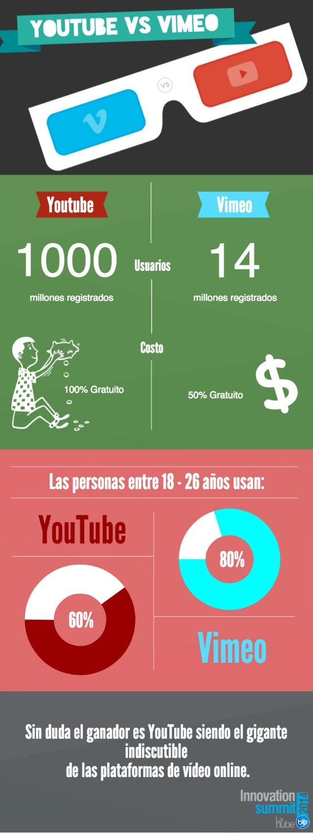 *ínlľiube Vimeo   14  millones registrados     millones registrados  Costa  50% Gratuito       Sin duda el ganarinr es You...