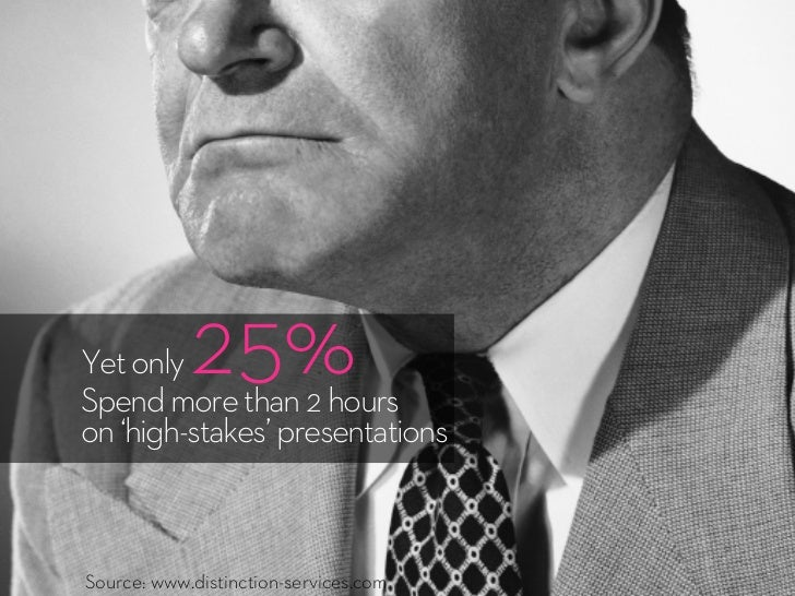 Yet only    25%Spend more than 2 hourson 'high-stakes' presentationsSource: www.distinction-services.com
