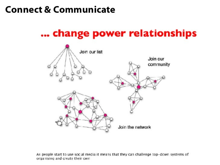 Connect & Communicate