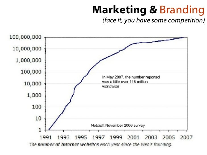Marketing &  Branding (face it, you have some competition)
