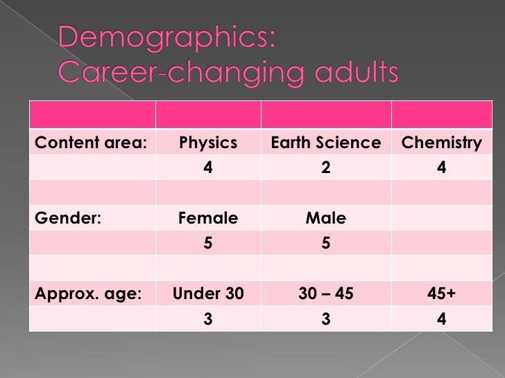 Demographics:  Career-changing adults <br />