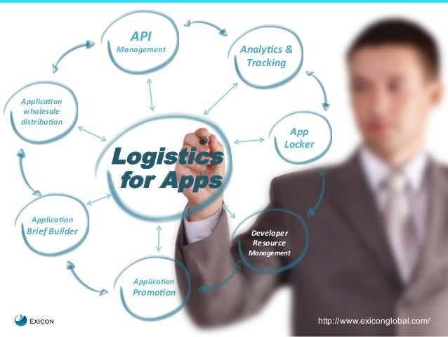 4  API  Management  Logistics  for Apps  Applica0on  Promo0on  Applica0on  wholesale  distribu0on  Analy0cs  &  Tracking  ...