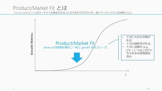 「Product/Market Fit とはマーケットを満足させることのできるプロダクトが、良いマーケットにいる状態のこと」 a 14 Product/Market Fit とは Product/Market Fit Series A の調達を...