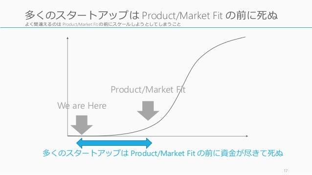 よく間違えるのは Product/Market Fit の前にスケールしようとしてしまうこと 17 多くのスタートアップは Product/Market Fit の前に死ぬ We are Here 多くのスタートアップは Product/Mar...